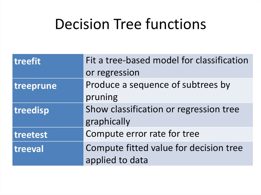 Decision Tree functions