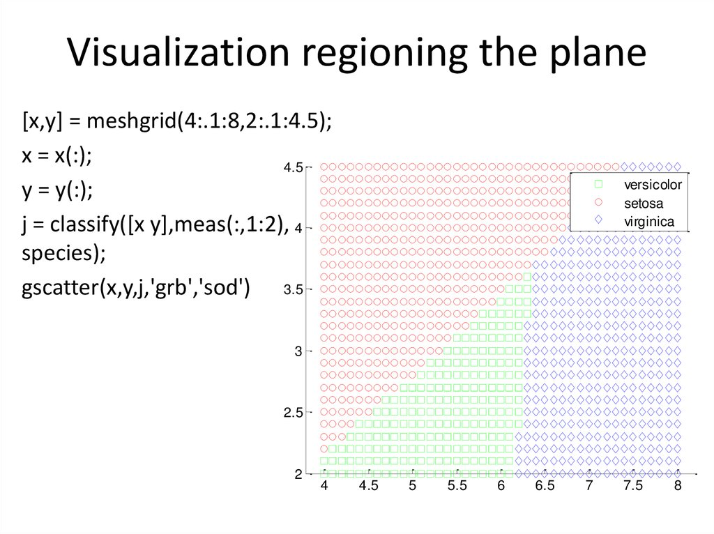 Visualization regioning the plane