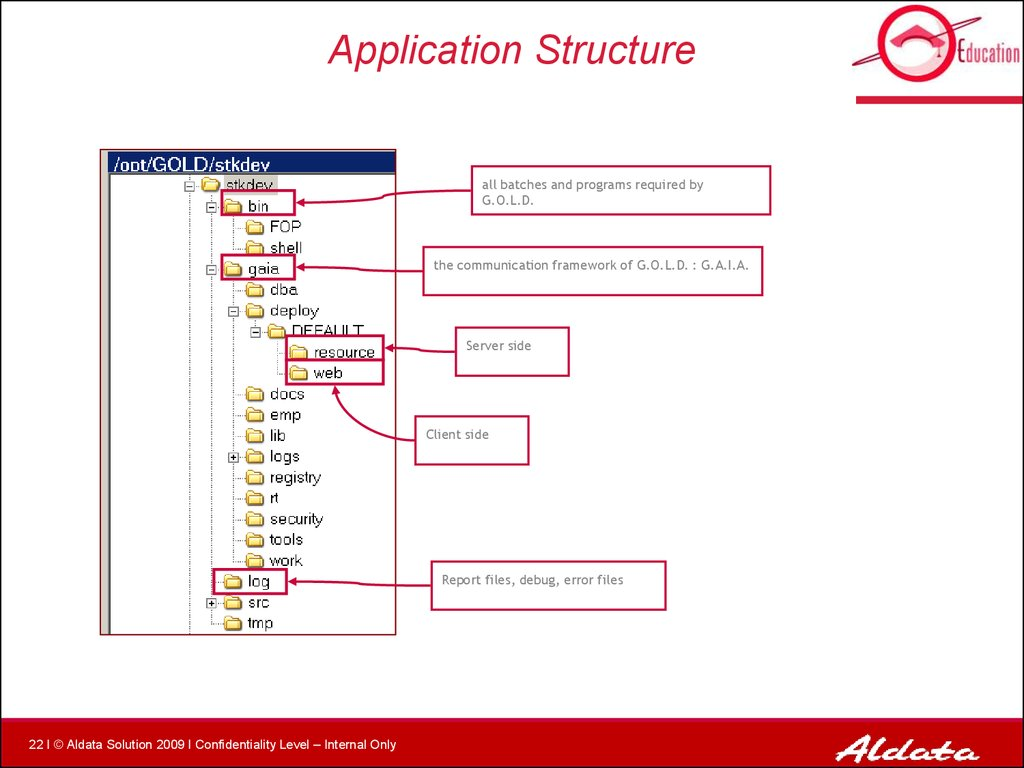Application Structure