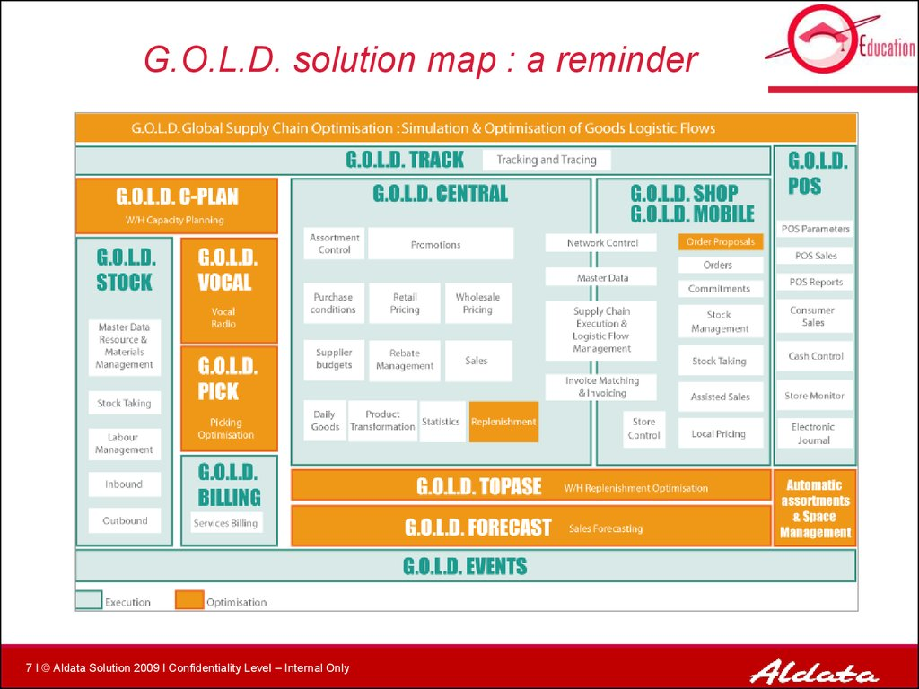 G.O.L.D. solution map : a reminder