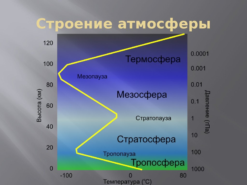 Картинки строения атмосферы земли