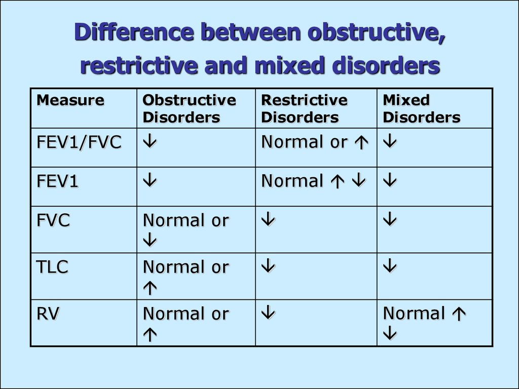 Difference between obstructive, restrictive and mixed disorders