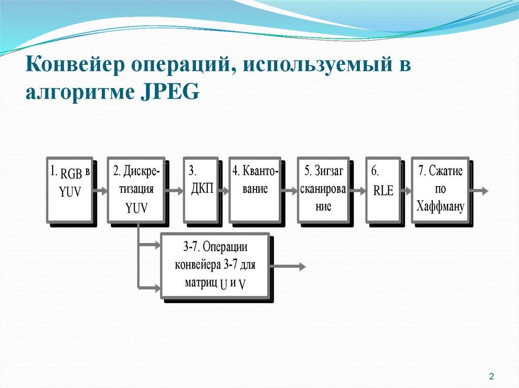 принцип конвейера операций