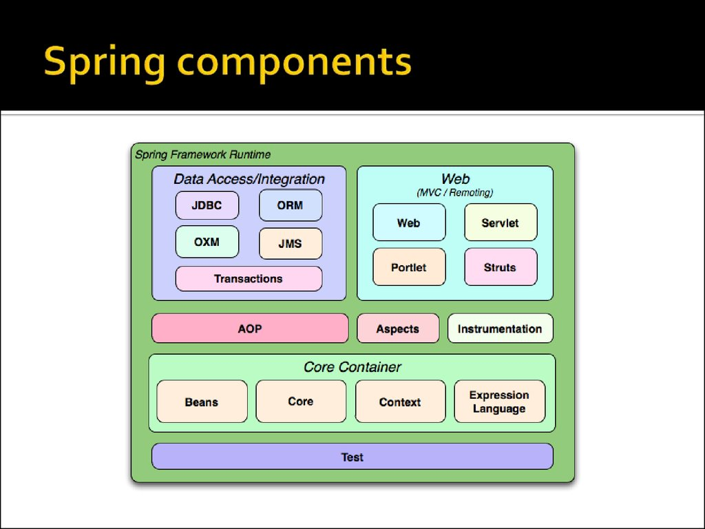Spring components