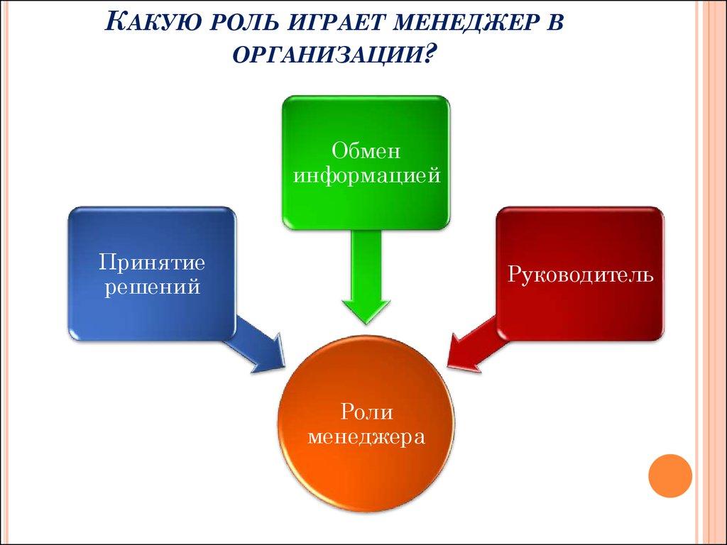 Роль менеджмента в организации
