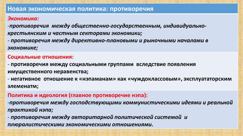 Социально экономическое развитие Советской России СССР в  Новая экономическая политика противоречия Экономика противоречия между общественно государственным индивидуальнокрестьянским и частным секторами