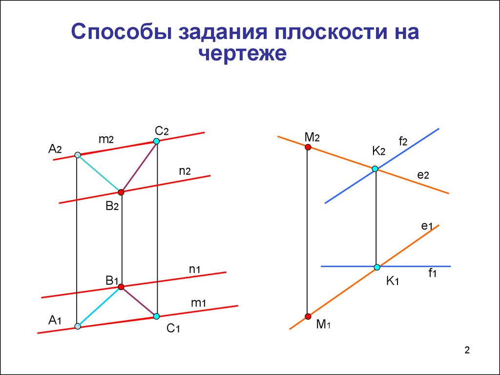 Образование и задание плоскостей