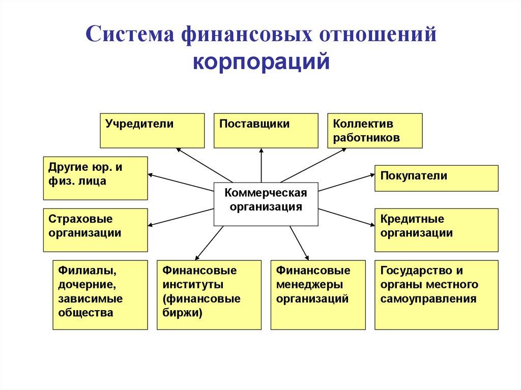 отношений история шпаргалка финансовых развития