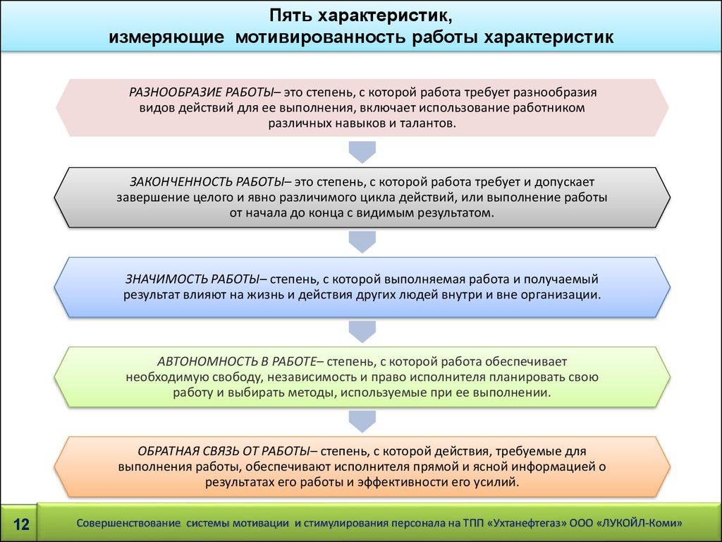 Совершенствование системы мотивации и стимулирование персонала на  измеряющие мотивированность работы характеристик РАЗНООБРАЗИЕ РАБОТЫ это степень с которой работа требует разнообразия видов действий для ее выполнения
