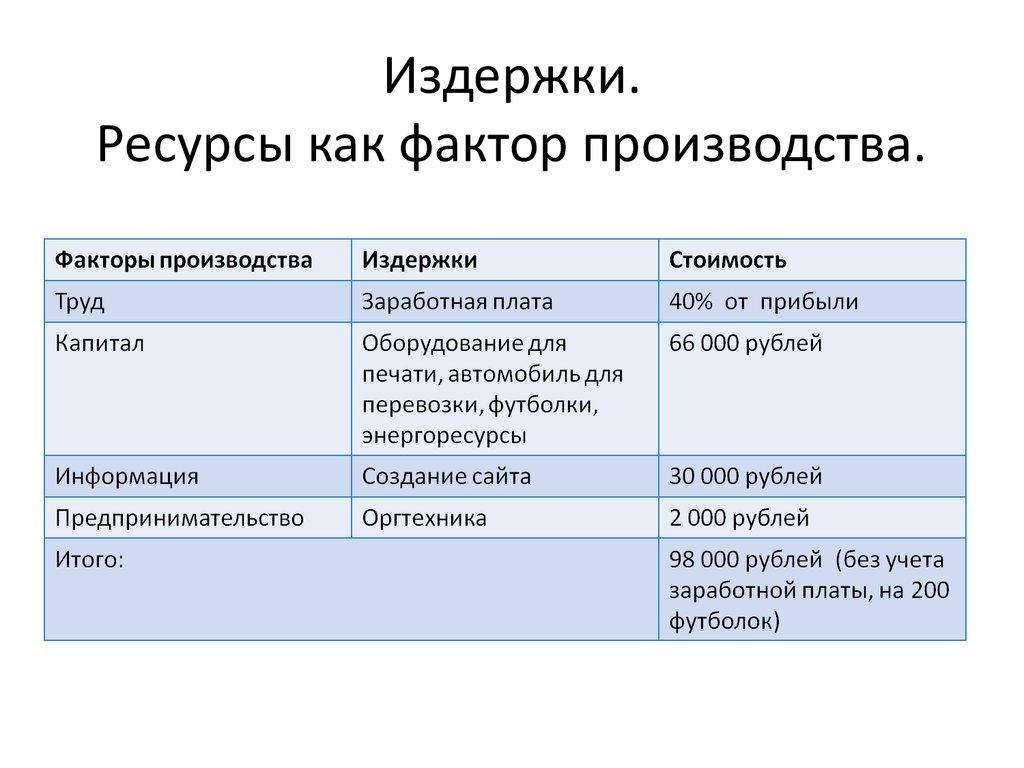 Бизнес план производства оргтехники физиотерапевтический кабинет бизнес план