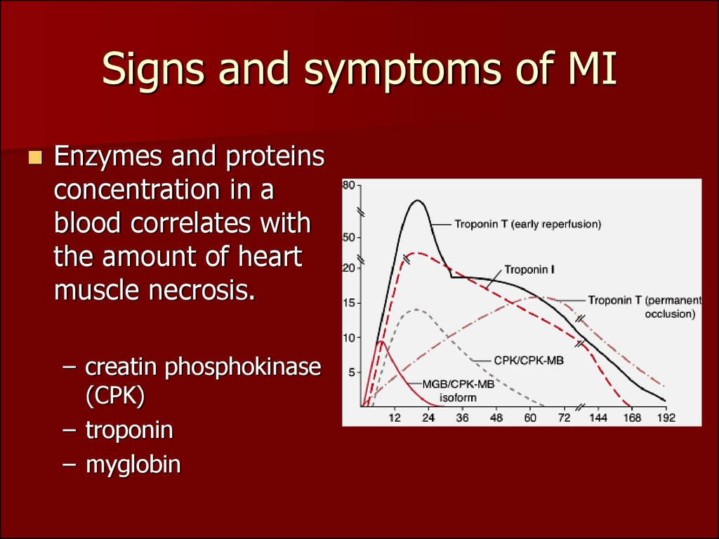 Signs and symptoms of MI