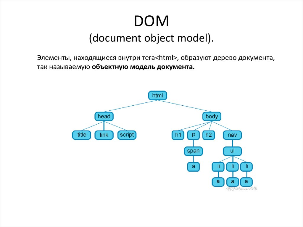 DOM (document object model).
