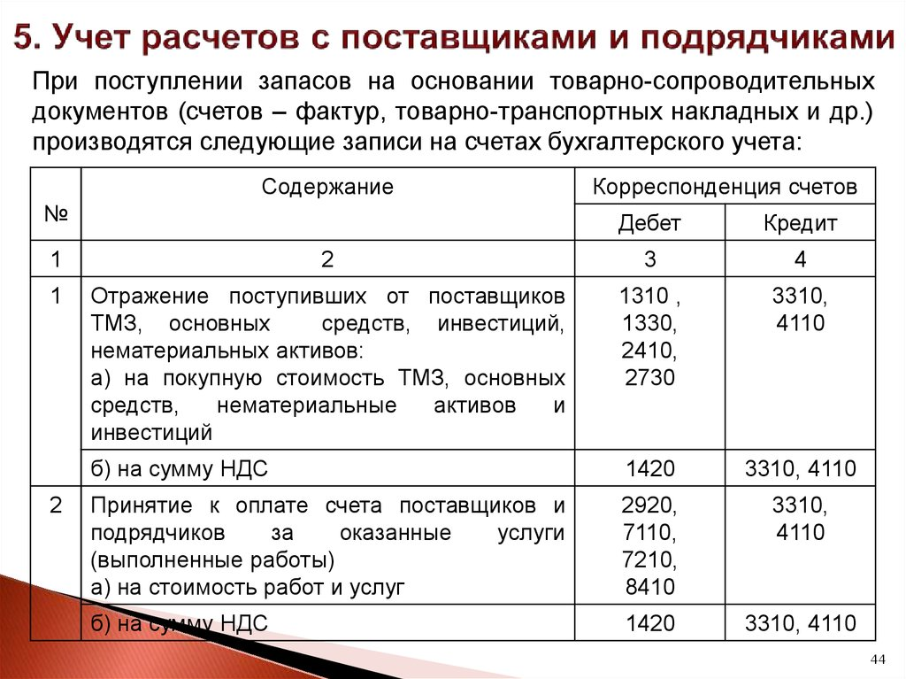 Бухгалтерские проводки по услугам поставщика в оренбурге работа бухгалтером на дому вакансии