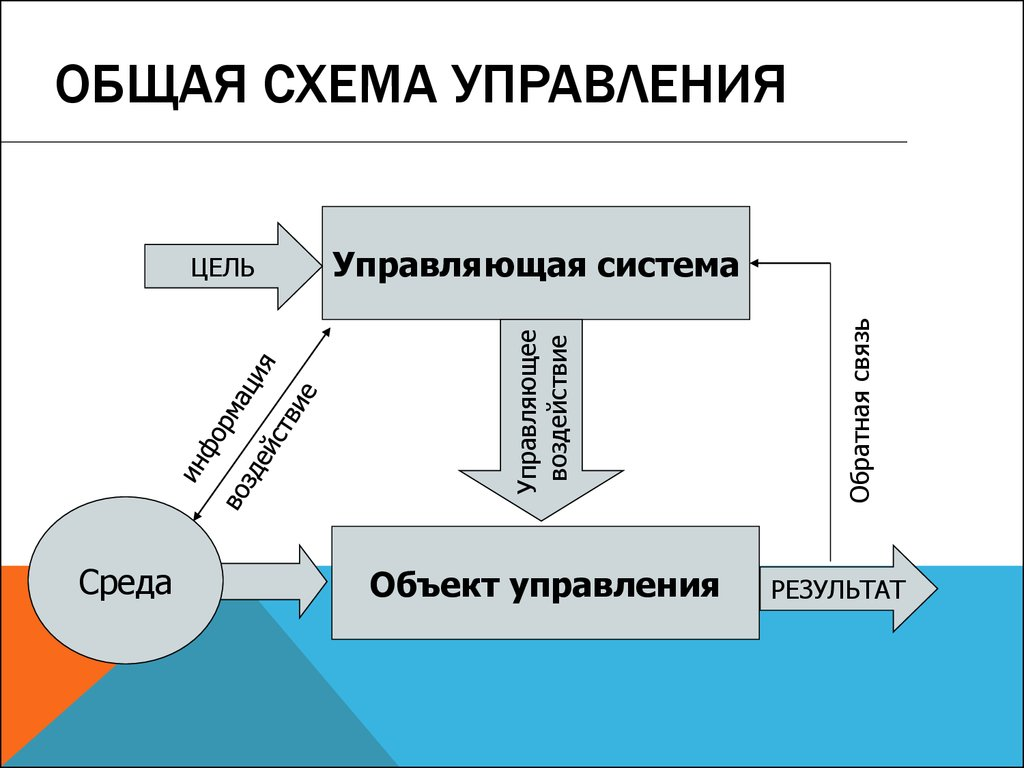 хвостика схемы управления картинка всех делах