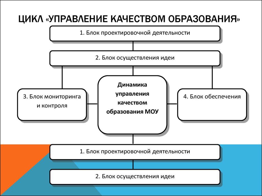 Схема управления в образовании фото 693