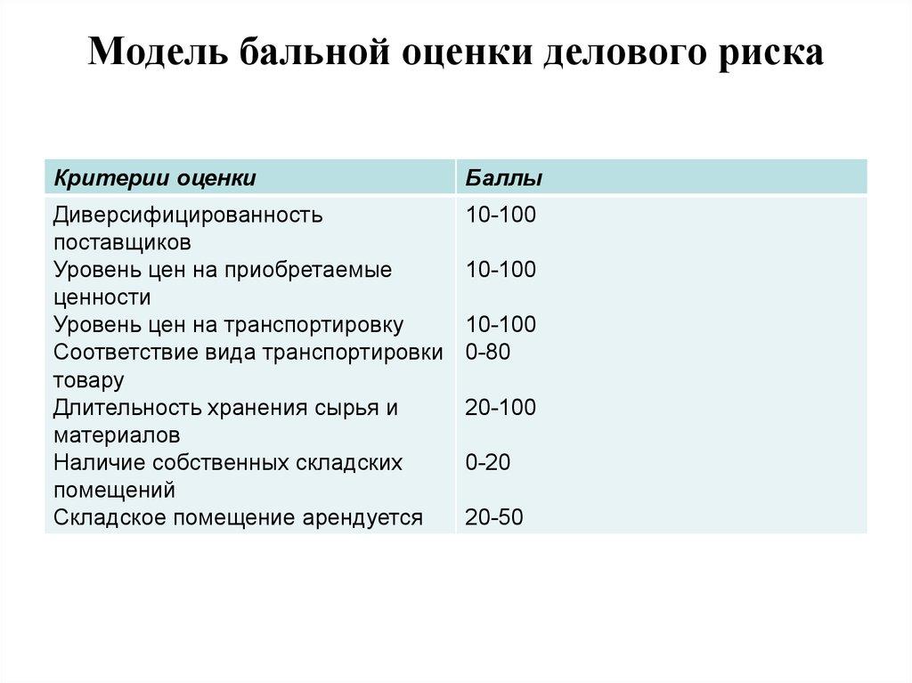 Организация краткосрочного кредитования физических лиц