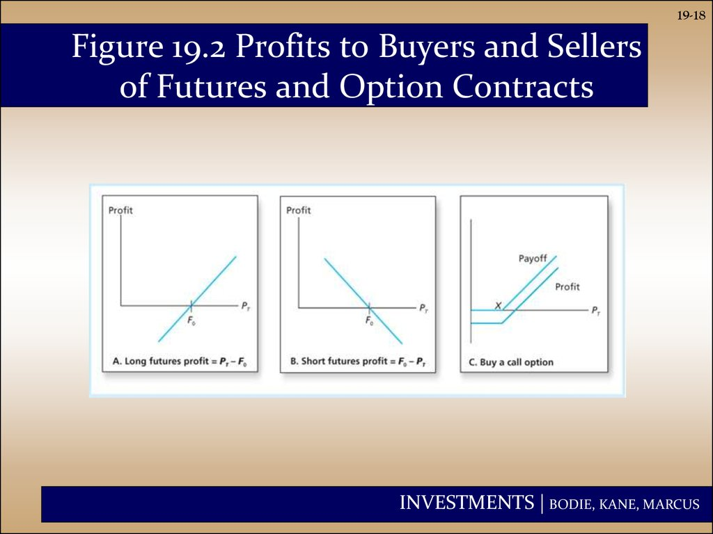 Figure 19.2 Profits to Buyers and Sellers of Futures and Option Contracts
