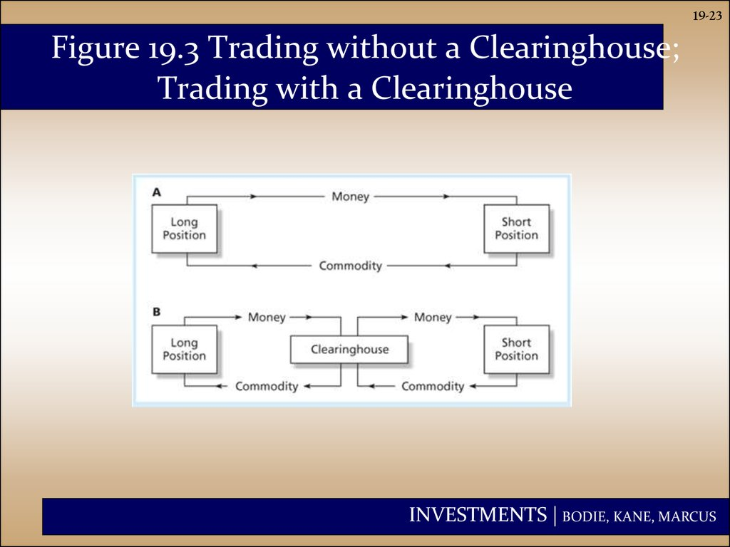 Figure 19.3 Trading without a Clearinghouse; Trading with a Clearinghouse