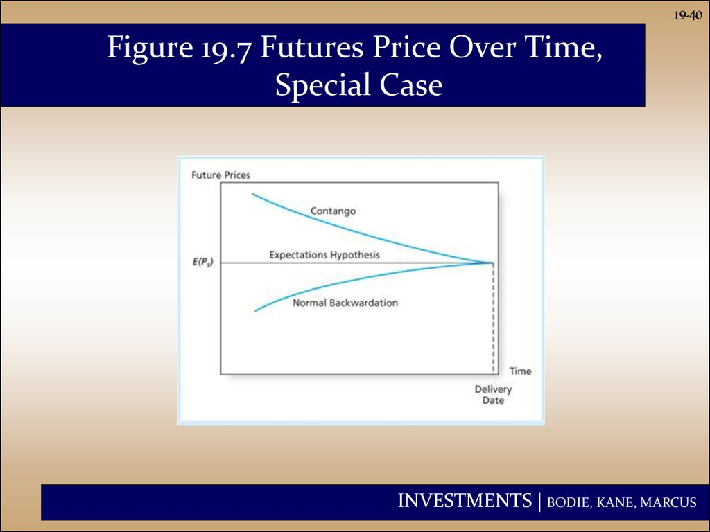 Figure 19.7 Futures Price Over Time, Special Case