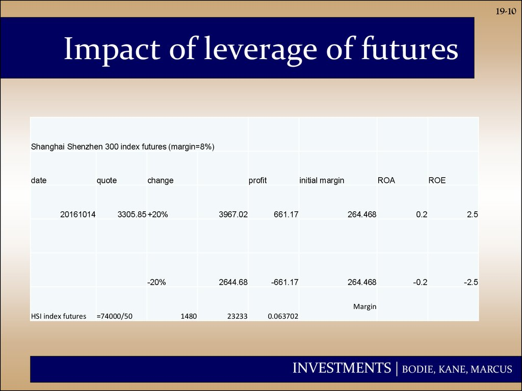 Impact of leverage of futures