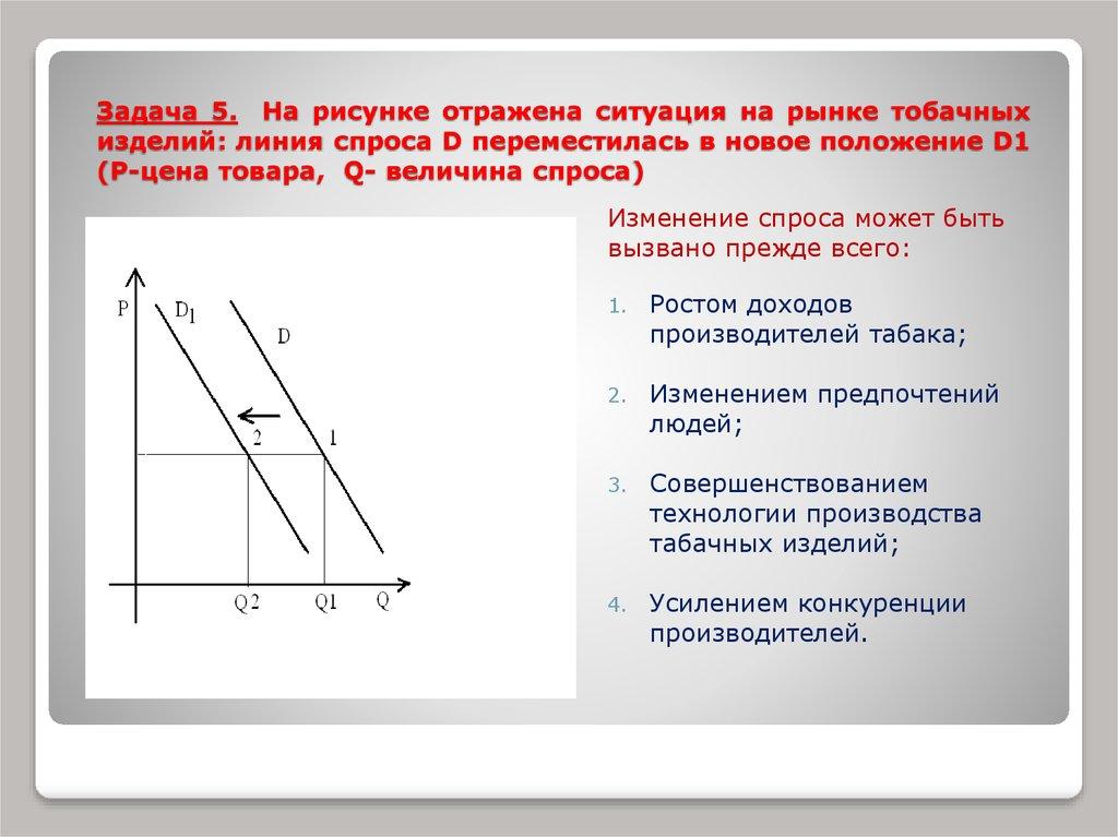 На рисунке отражена ситуация на рынке табачных изделий линия купить данхилл сигареты в москве