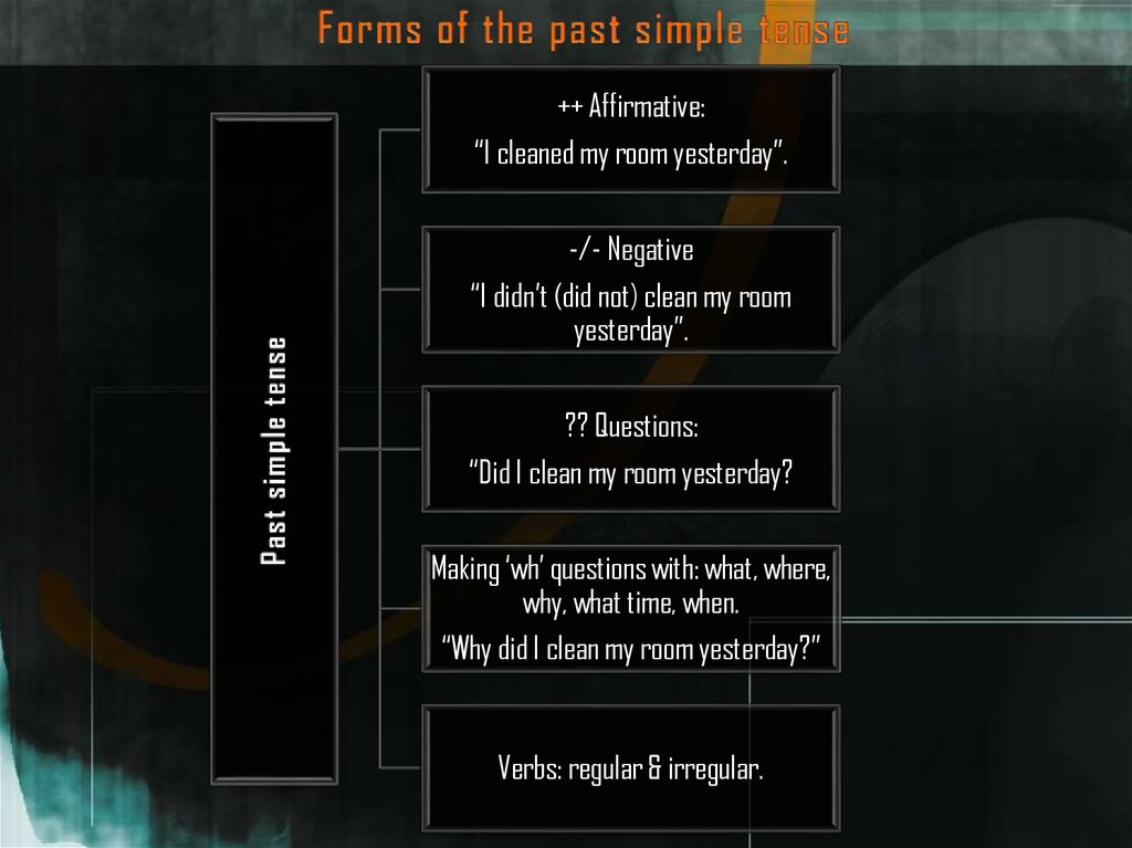 Forms of the past simple tense