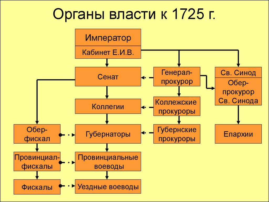 Судебная реформа 1864 схема фото 37