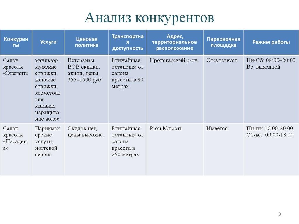 üzletközpont üzleti terve)