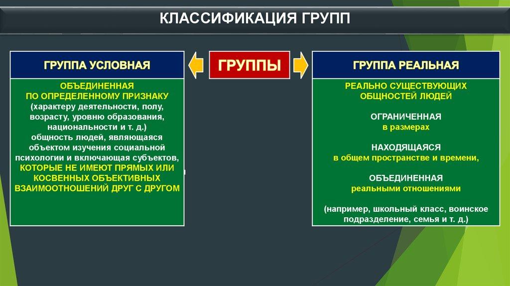 Классификация малых групп - docpsy.ru