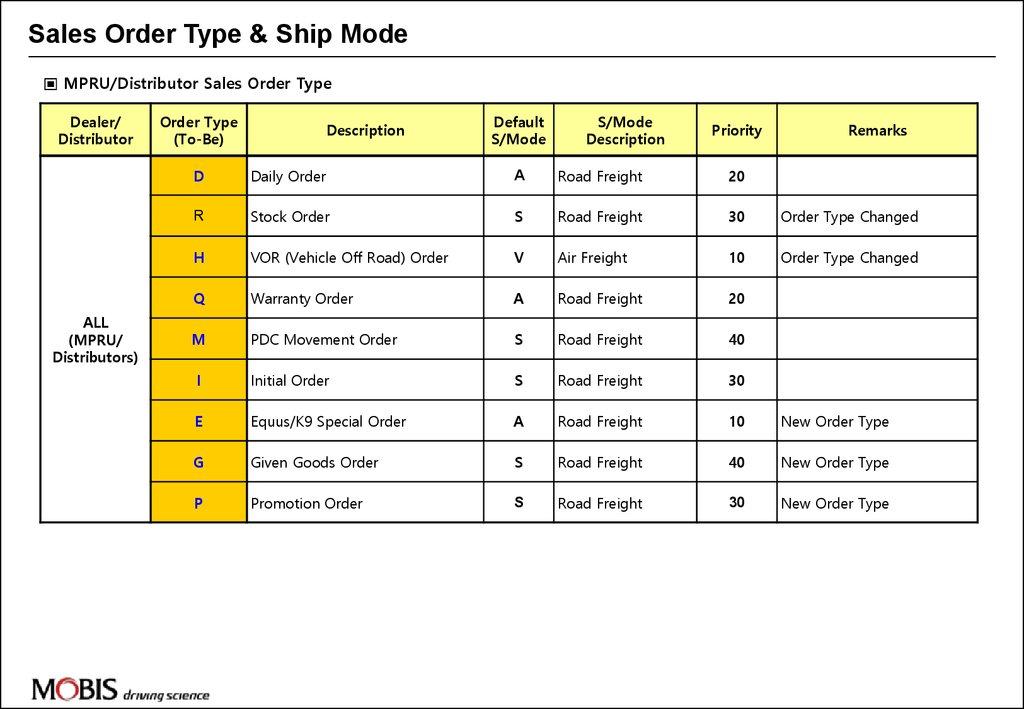 Sales order type & ship mode - online presentation