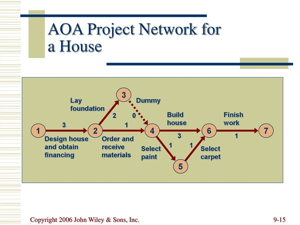 AOA Project Network for a House