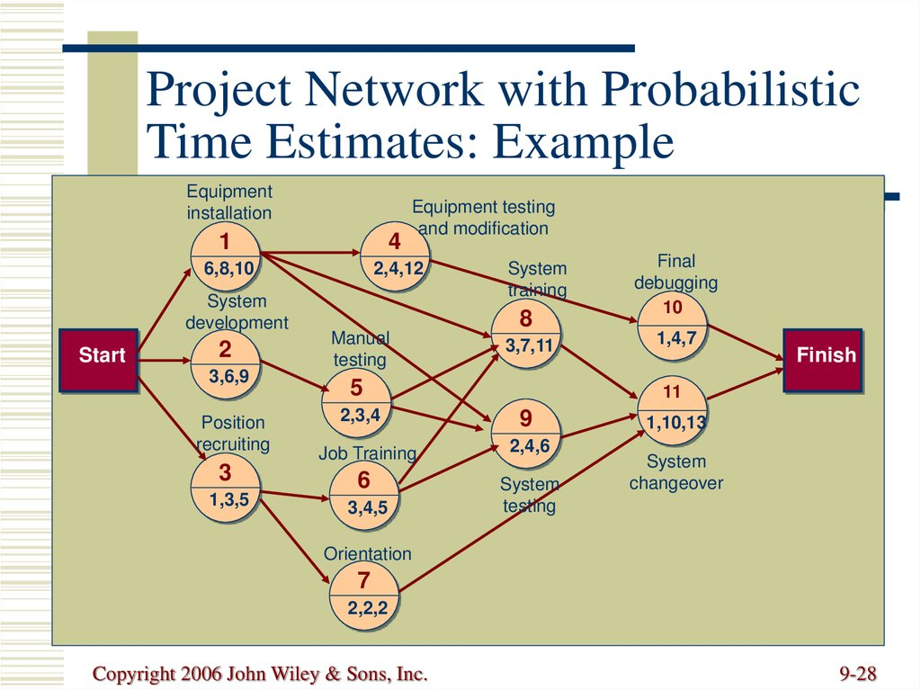 Project Network with Probabilistic Time Estimates: Example