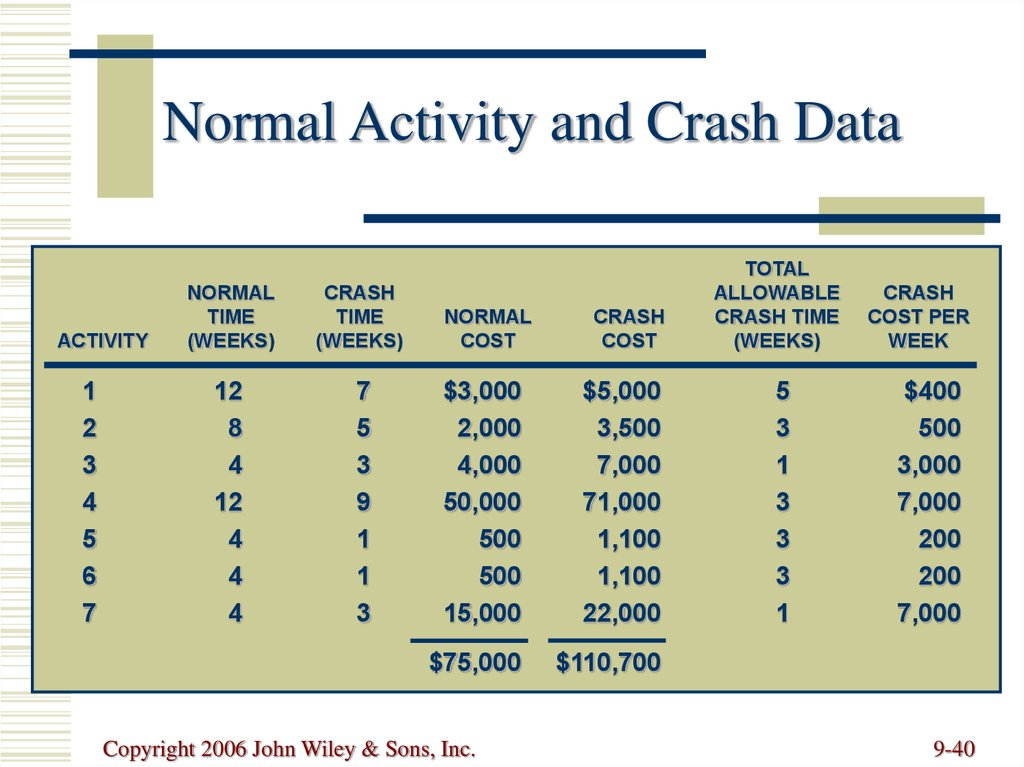 Normal Activity and Crash Data