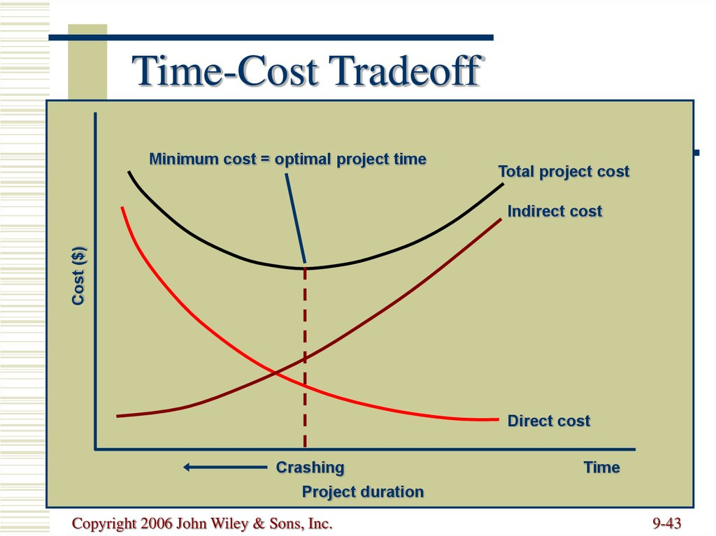 Time-Cost Tradeoff