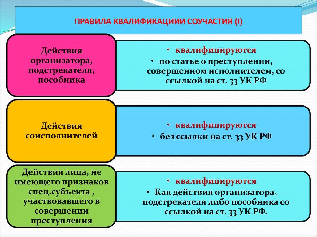 основания и пределы ответственности соучастников.шпаргалка