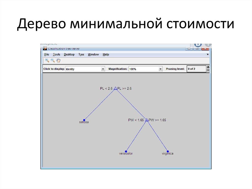 Нечеткий вывод и деревья решений - презентация онлайн