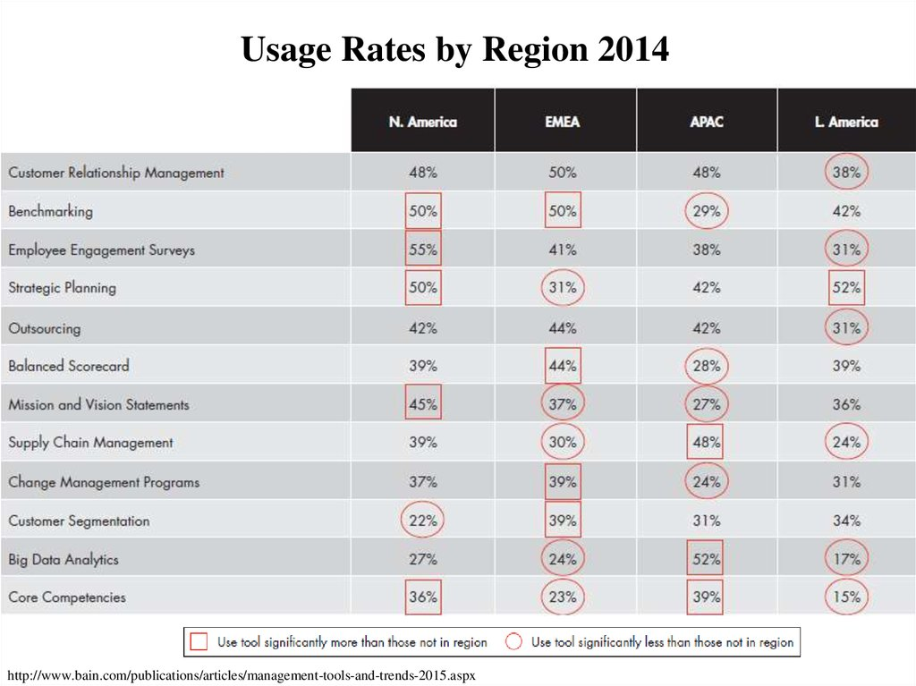 Usage Rates by Region 2014