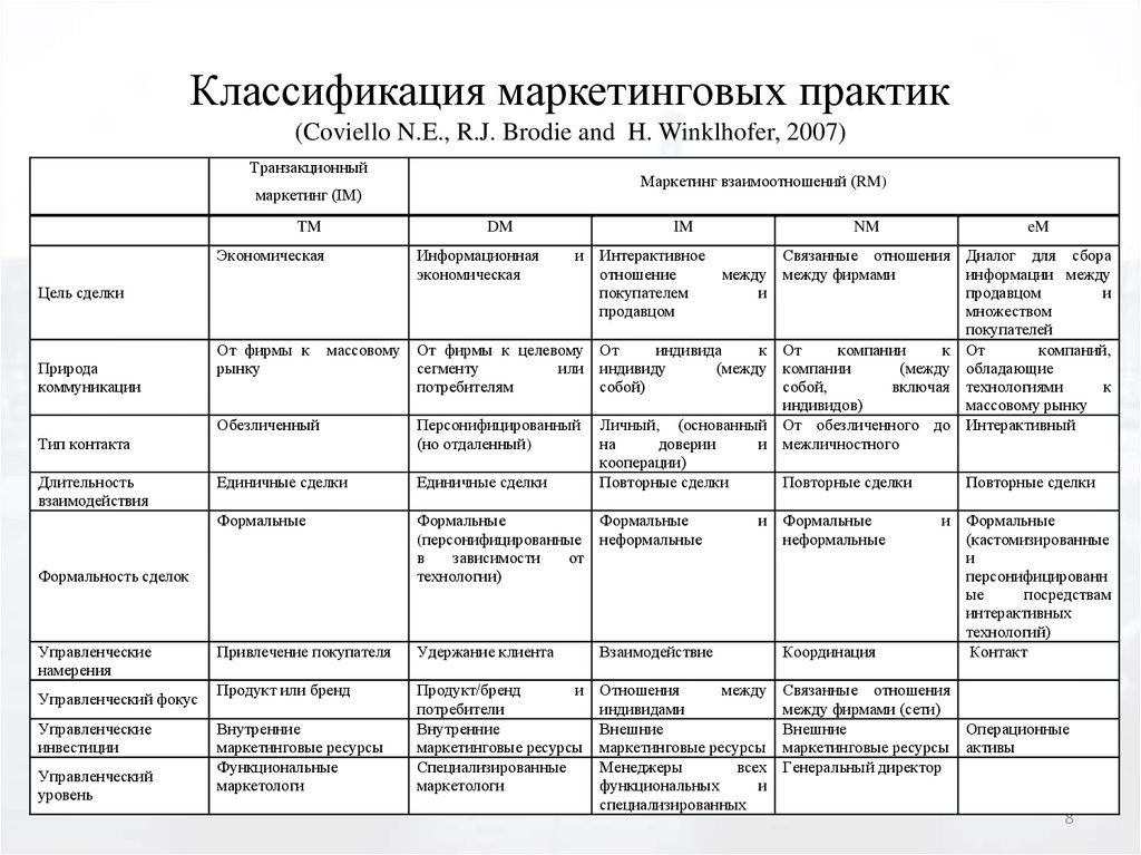 Классификация маркетинговых практик (Coviello N.E., R.J. Brodie and H. Winklhofer, 2007)