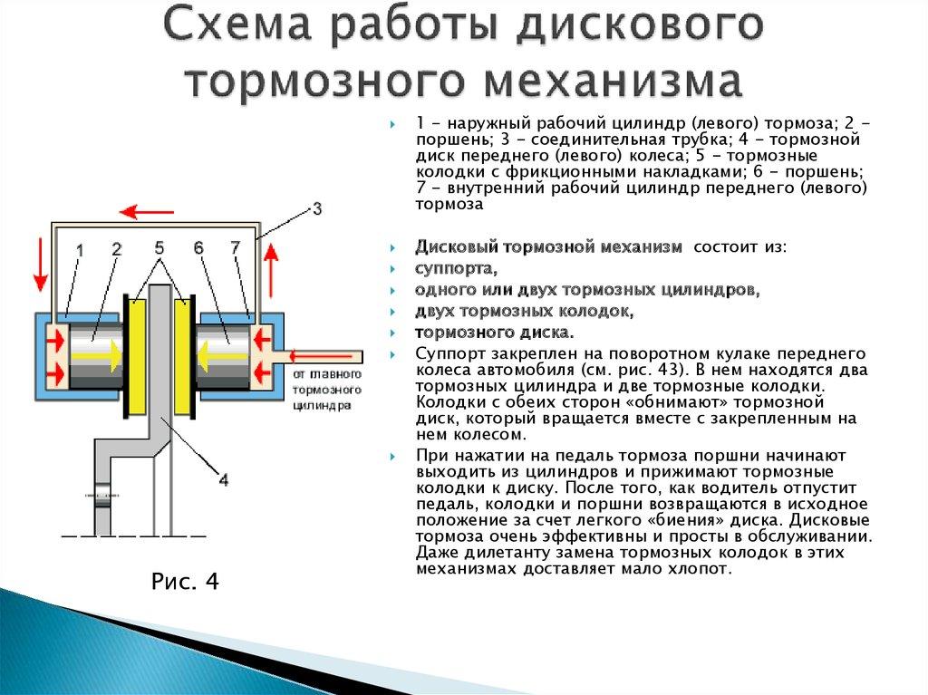 Схема работы главного тормозного цилиндра фото 753