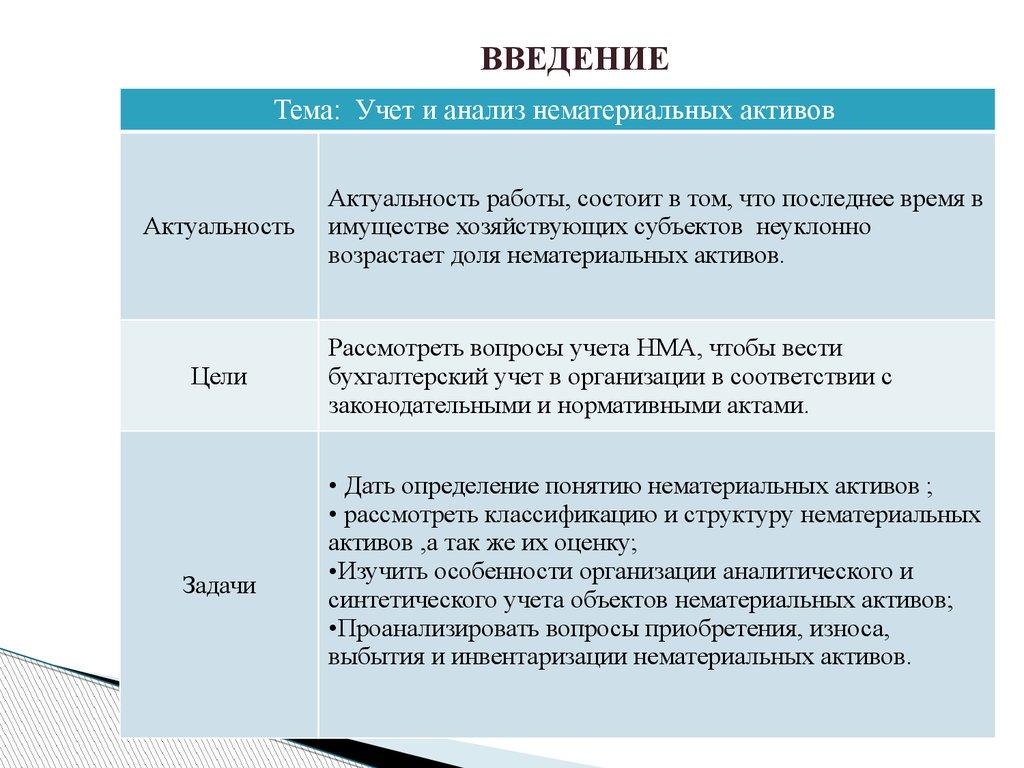 Учет и анализ нематериальных активов презентация онлайн  ВВЕДЕНИЕ