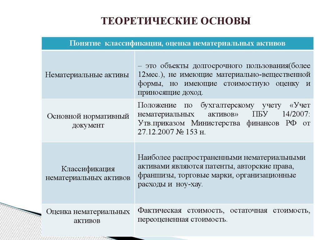 Учет и анализ нематериальных активов презентация онлайн  ТЕОРЕТИЧЕСКИЕ ОСНОВЫ