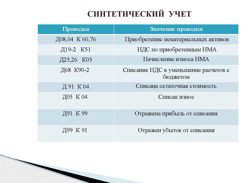 Учет и анализ нематериальных активов презентация онлайн  СИНТЕТИЧЕСКИЙ УЧЕТ