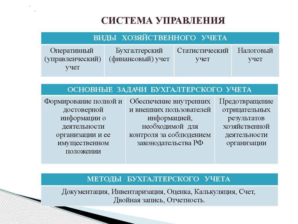 Учет и анализ нематериальных активов презентация онлайн  СИСТЕМА УПРАВЛЕНИЯ