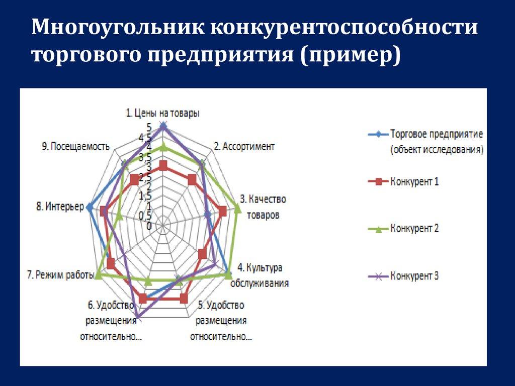 шпаргалка многоугольник конкурентоспособности