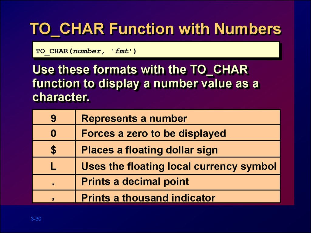 TO_CHAR Function with Numbers