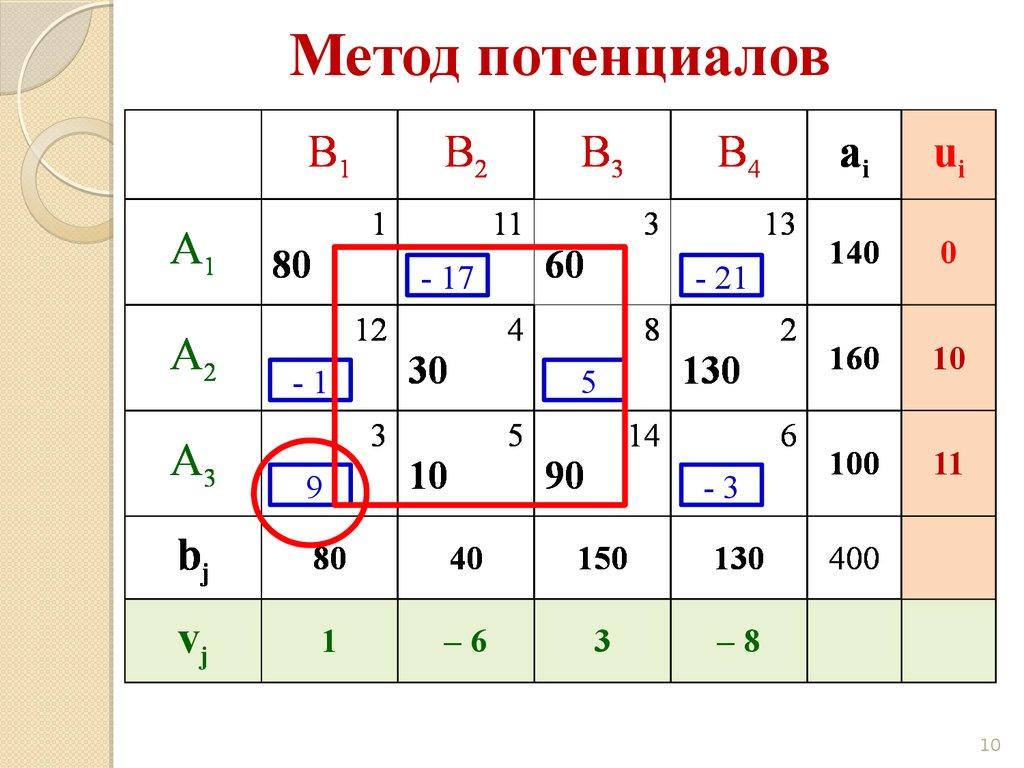 Оптимальное решение транспортной задачи методом потенциалов задачи на построение графиков с решением