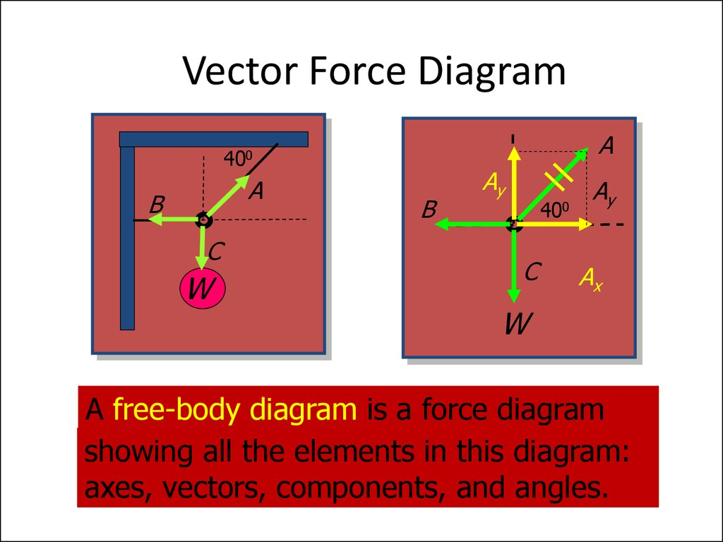 Tranlational Equilibrium Online Presentation Free Body Diagram Incline And Diagrams Vector Force