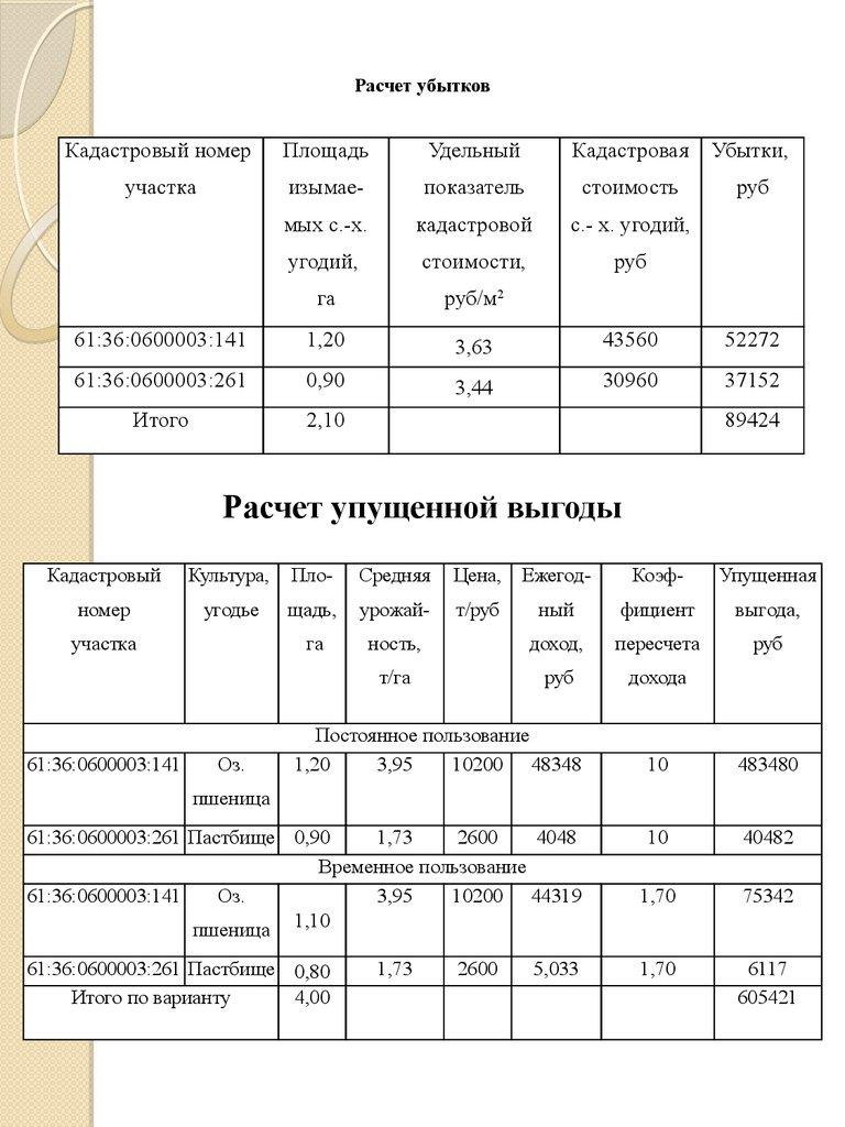 Таблица расчет убытков и упущенной выгоды этими камнями