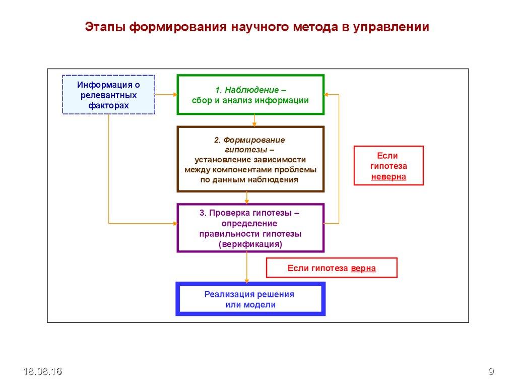 Системы Методы И Инструменты Менеджмента Качества