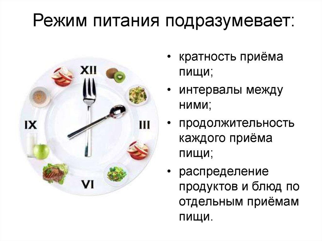 Диета Режим Питания. Питание для похудения — меню на неделю